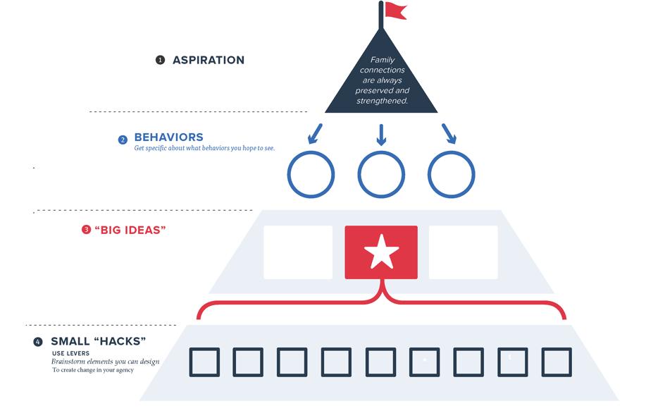 BLANK Change Framework